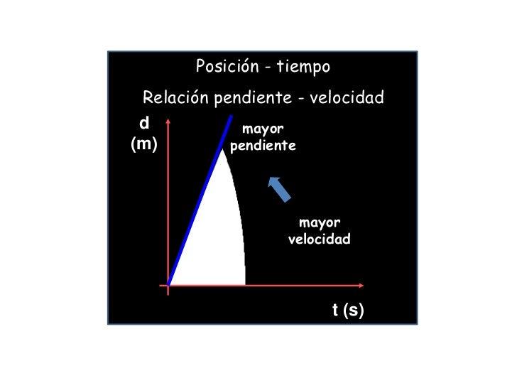 Posición - tiempo Relación pendiente - velocidad d(m)        menor         pendiente                      menor           ...