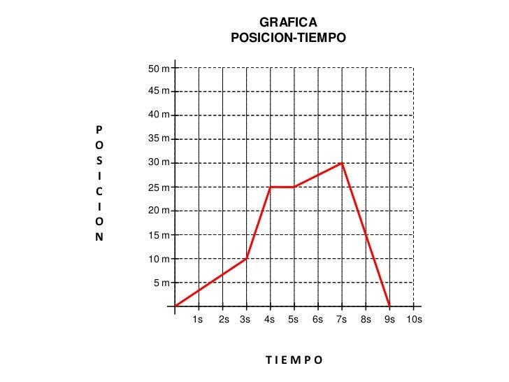 TEMA 1El movimiento de los objetos.Cálculos con gráficas.