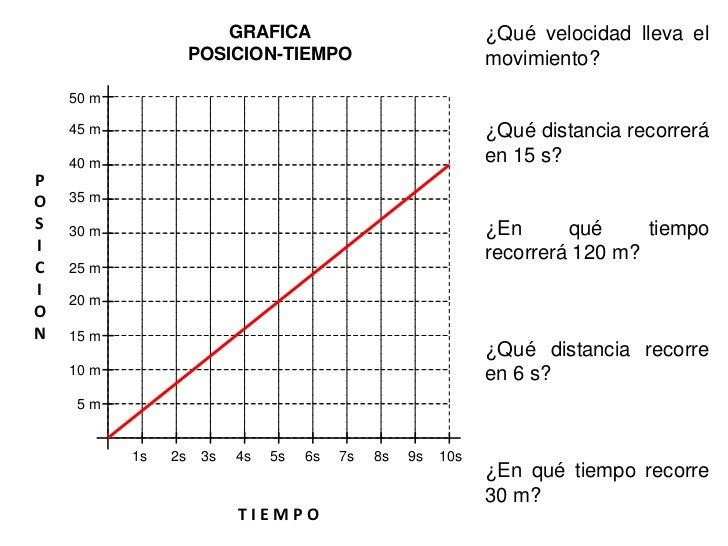 GRAFICA                     POSICION-TIEMPO                           ¿Cuál es la    50 m                                 ...