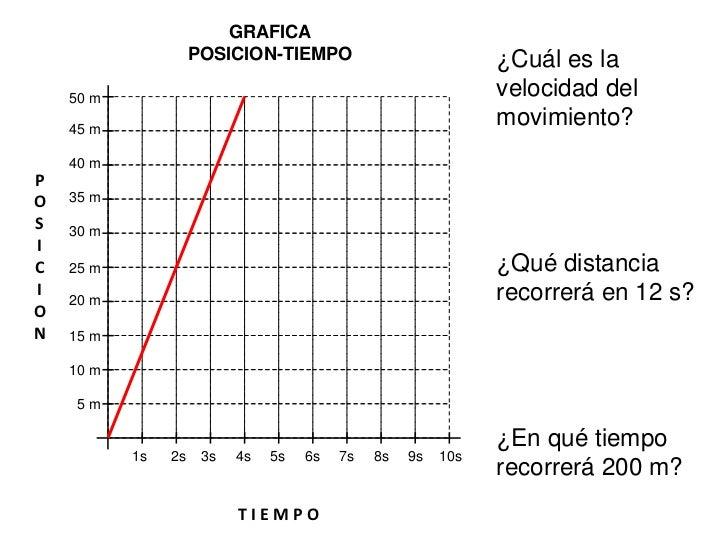 GRAFICA                               ¿Cuál de los dos                      POSICION-TIEMPO                               ...