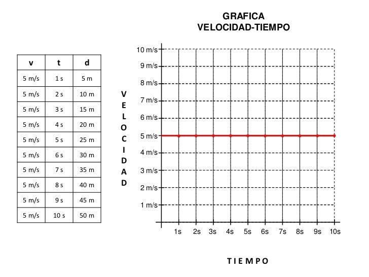 GRAFICA                                           POSICION-TIEMPO                          50 m v       t      d         4...