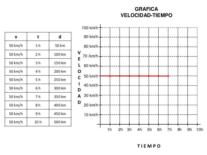 GRAFICA                                                 POSICION-TIEMPO                              500 km  v        t   ...