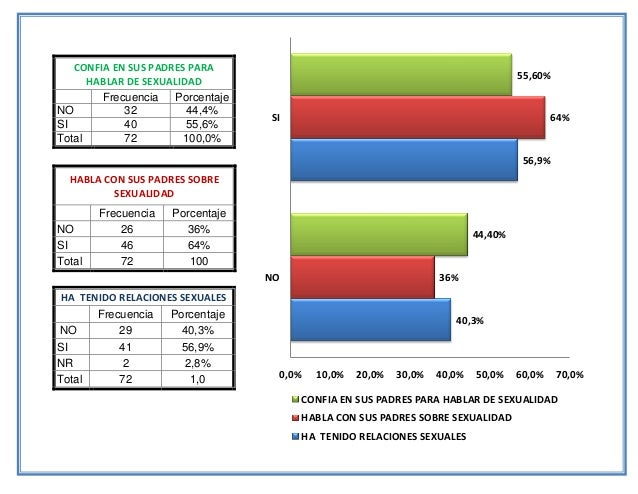 40,3% 56,9% 36% 64% 44,40% 55,60% 0,0% 10,0% 20,0% 30,0% 40,0% 50,0% 60,0% 70,0% NO SI CONFIA EN SUS PADRES PARA HABLAR DE...