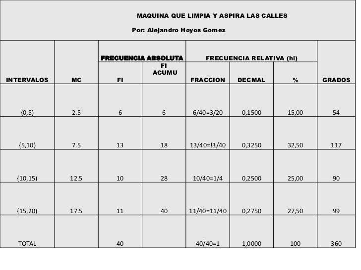 MAQUINA QUE LIMPIA Y ASPIRA LAS CALLES                            Por: Alejandro Hoyos Gomez                    FRECUENCIA...