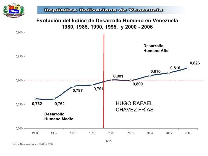 Evolución del Índice de Desarrollo Humano en Venezuela 1980, 1985, 1990, 1995,  y 2000 - 2006 HUGO RAFAEL  CHÁVEZ FRÍAS De...