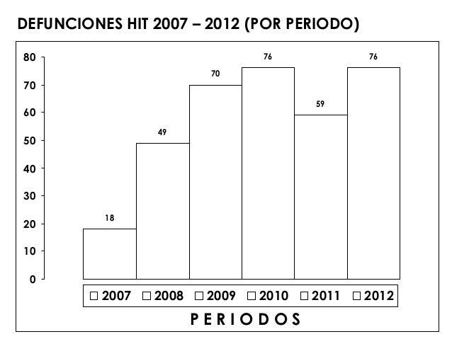DEFUNCIONES HIT 2007 – 2012 (POR PERIODO)80                              76            76                         7070    ...