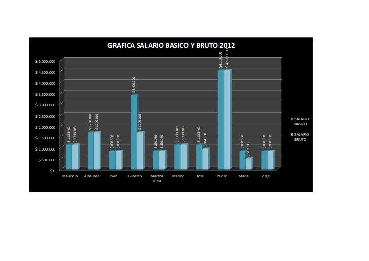 GRAFICA SALARIO BASICO Y BRUTO 2012                                                                                       ...
