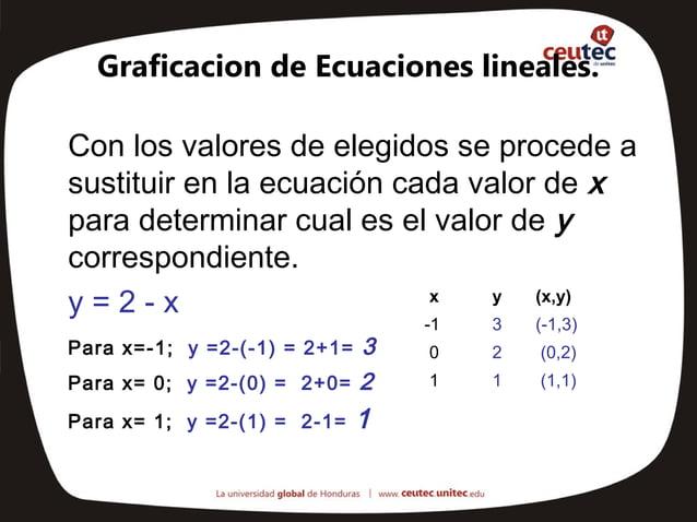 Graficacion de Ecuaciones lineales.Con los valores de elegidos se procede asustituir en la ecuación cada valor de xpara de...