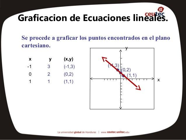 Graficacion de Ecuaciones lineales.Se procede a graficar los puntos encontrados en el planocartesiano.                    ...
