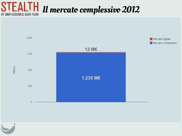 Il mercato complessivo 20121.235 M€12 M€