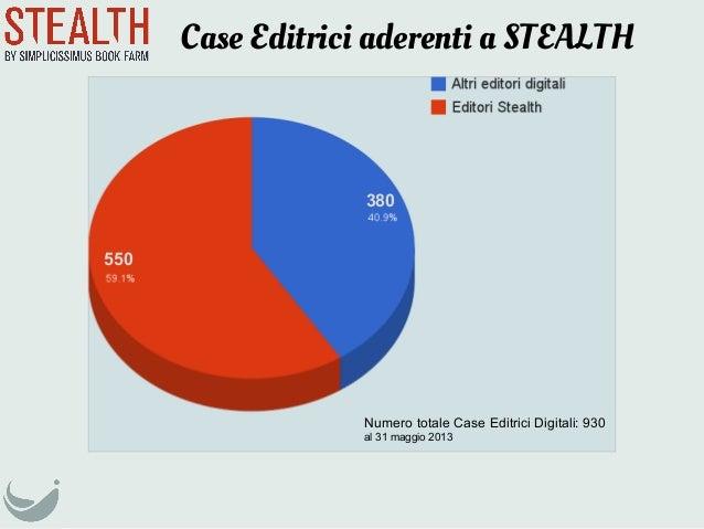 Case Editrici aderenti a STEALTHNumero totale Case Editrici Digitali: 930al 31 maggio 2013550380