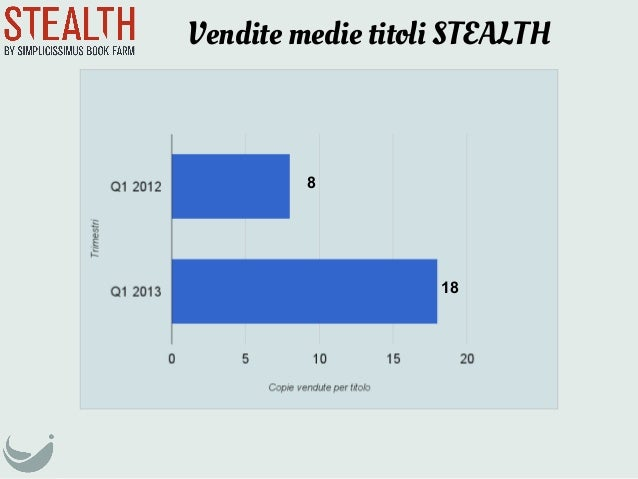Vendite medie titoli STEALTH818