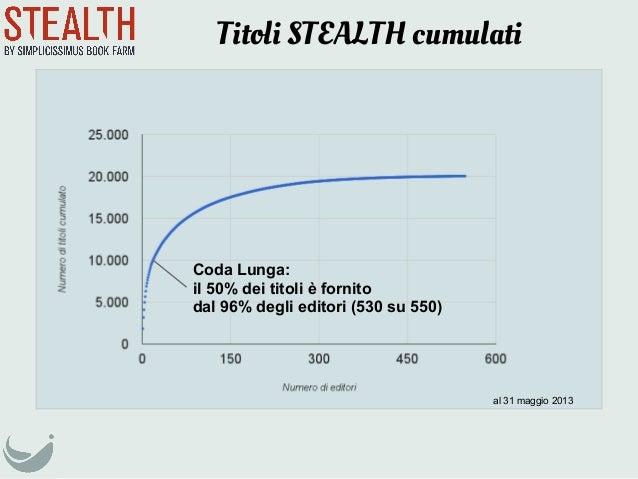 Titoli STEALTH cumulatiCoda Lunga:il 50% dei titoli è fornitodal 96% degli editori (530 su 550)al 31 maggio 2013