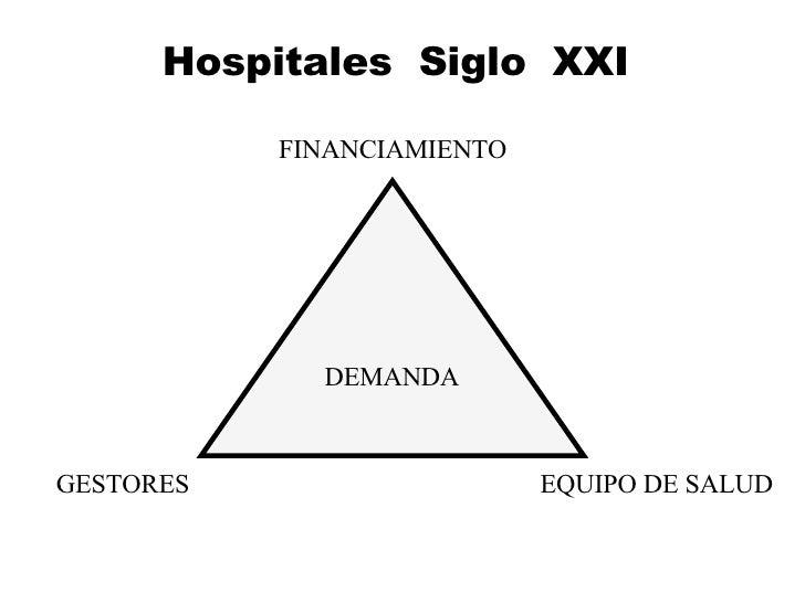 Hospitales  Siglo  XXI FINANCIAMIENTO GESTORES EQUIPO DE SALUD DEMANDA