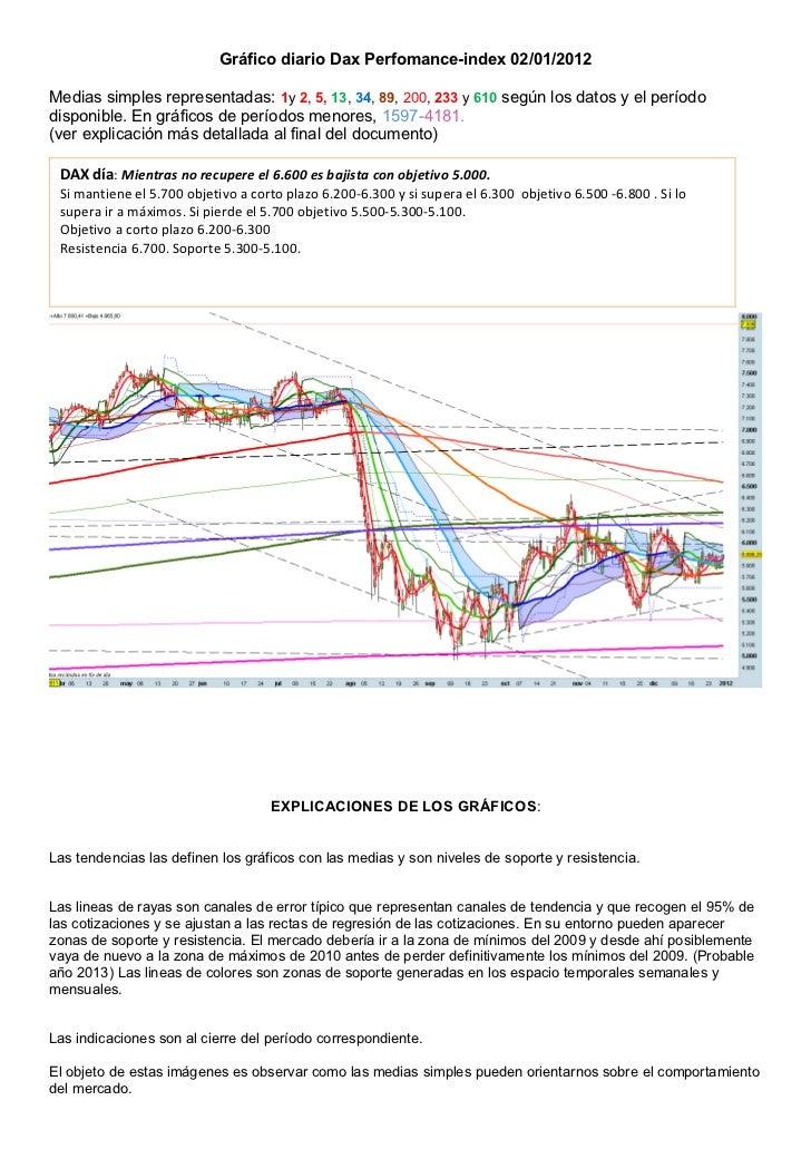 Gráfico diario Dax Perfomance-index 02/01/2012Medias simples representadas: 1y 2, 5, 13, 34, 89, 200, 233 y 610 según los ...