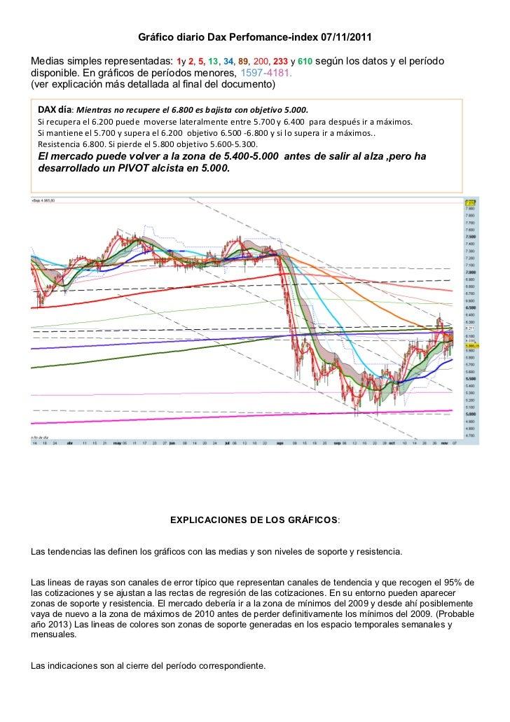 Gráfico diario Dax Perfomance-index 07/11/2011Medias simples representadas: 1y 2, 5, 13, 34, 89, 200, 233 y 610 según los ...