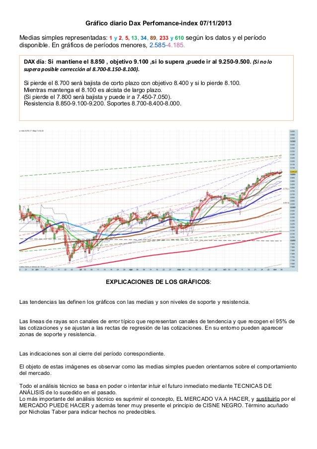 Gráfico diario Dax Perfomance-index 07/11/2013 Medias simples representadas: 1 y 2, 5, 13, 34, 89, 233 y 610 según los dat...