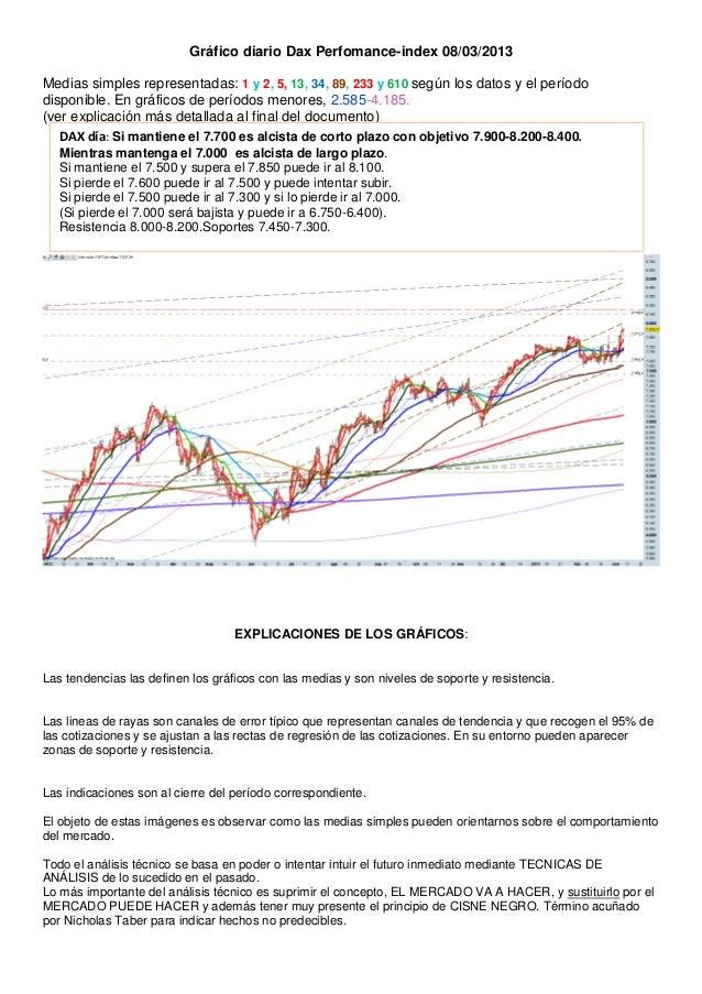 Gráfico diario Dax Perfomance-index 08/03/2013Medias simples representadas: 1 y 2, 5, 13, 34, 89, 233 y 610 según los dato...