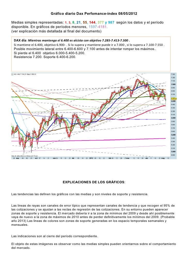Gráfico diario Dax Perfomance-index 08/05/2012  Medias simples representadas: 1, 3, 8, 21, 55, 144, 377 y 987 según los da...