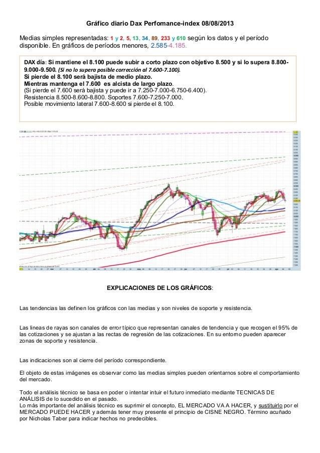 Gráfico diario Dax Perfomance-index 08/08/2013 Medias simples representadas: 1 y 2, 5, 13, 34, 89, 233 y 610 según los dat...