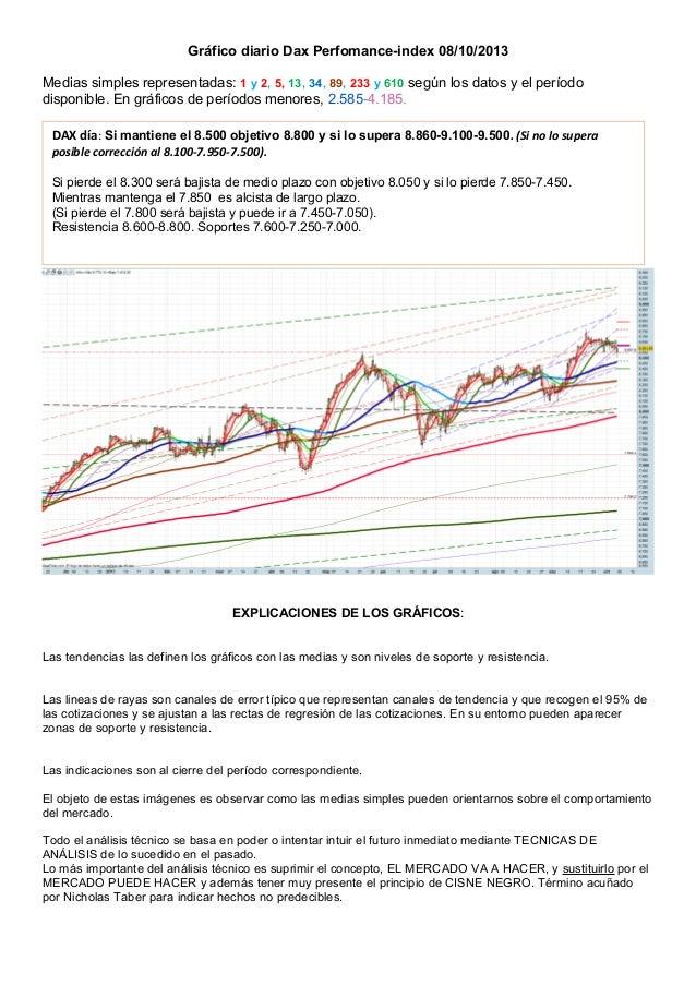Gráfico diario Dax Perfomance-index 08/10/2013 Medias simples representadas: 1 y 2, 5, 13, 34, 89, 233 y 610 según los dat...