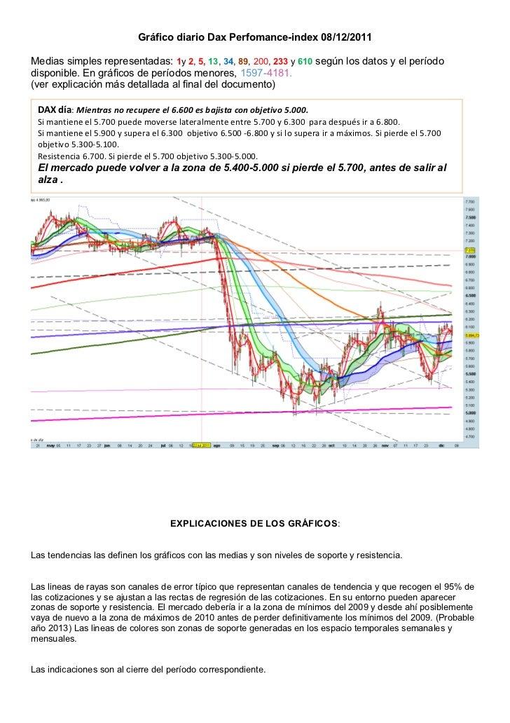 Gráfico diario Dax Perfomance-index 08/12/2011Medias simples representadas: 1y 2, 5, 13, 34, 89, 200, 233 y 610 según los ...
