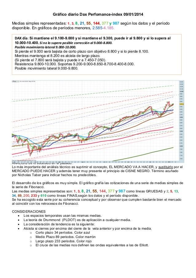 Gráfico diario Dax Perfomance-index 09/01/2014 Medias simples representadas: 1, 3, 8, 21, 55, 144, 377 y 987 según los dat...