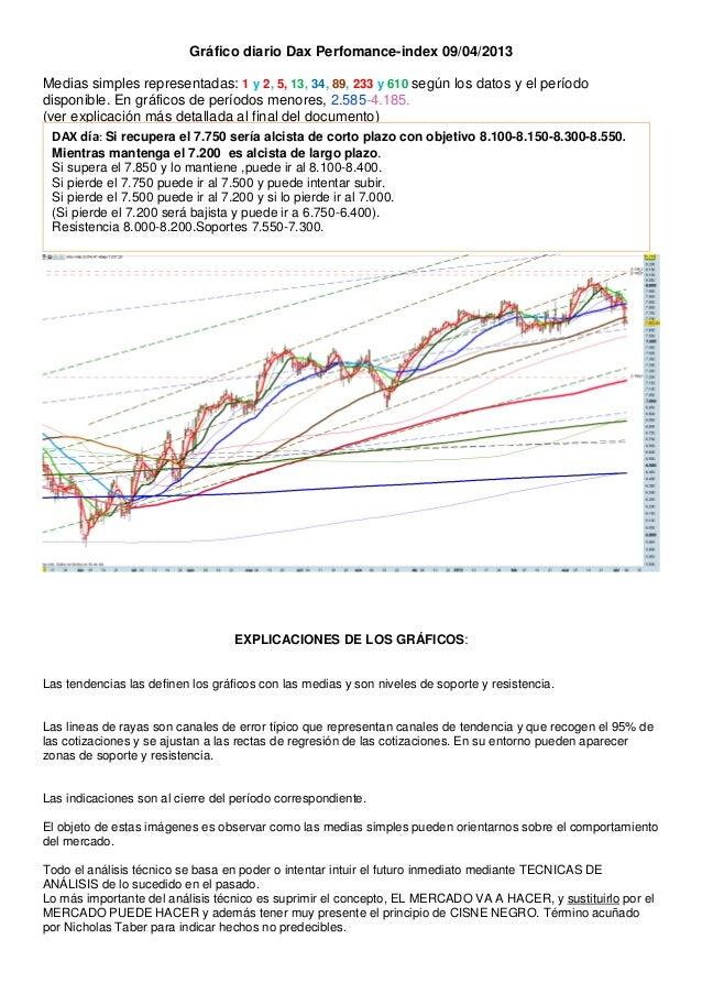 Gráfico diario Dax Perfomance-index 09/04/2013Medias simples representadas: 1 y 2, 5, 13, 34, 89, 233 y 610 según los dato...