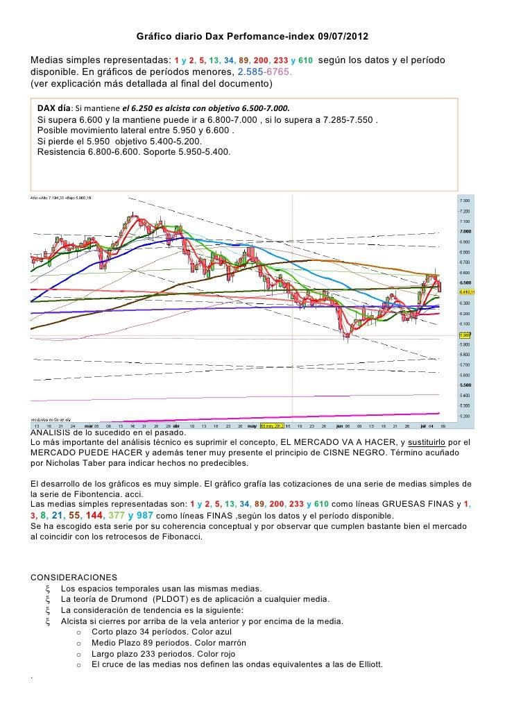 Gráfico diario Dax Perfomance-index 09/07/2012Medias simples representadas: 1 y 2, 5, 13, 34, 89, 200, 233 y 610 según los...