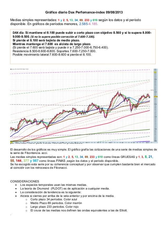 Gráfico diario Dax Perfomance-index 09/08/2013 Medias simples representadas: 1 y 2, 5, 13, 34, 89, 233 y 610 según los dat...