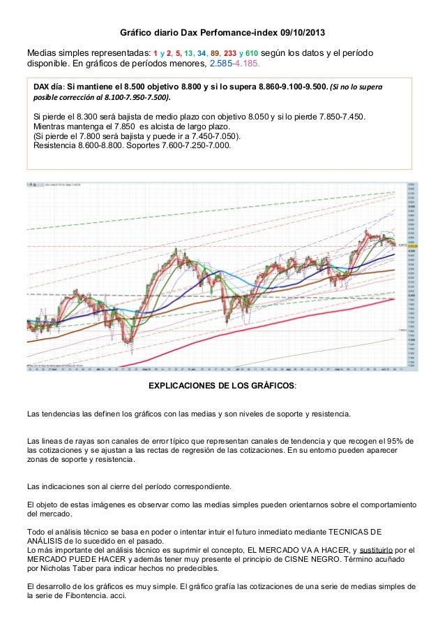 Gráfico diario Dax Perfomance-index 09/10/2013 Medias simples representadas: 1 y 2, 5, 13, 34, 89, 233 y 610 según los dat...