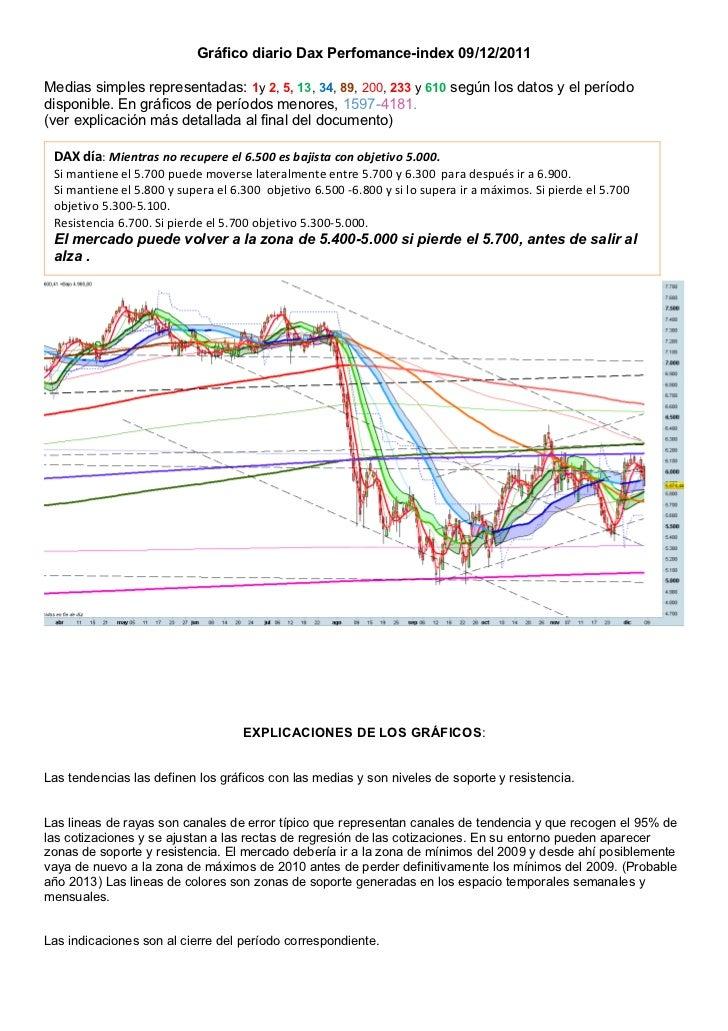 Gráfico diario Dax Perfomance-index 09/12/2011Medias simples representadas: 1y 2, 5, 13, 34, 89, 200, 233 y 610 según los ...