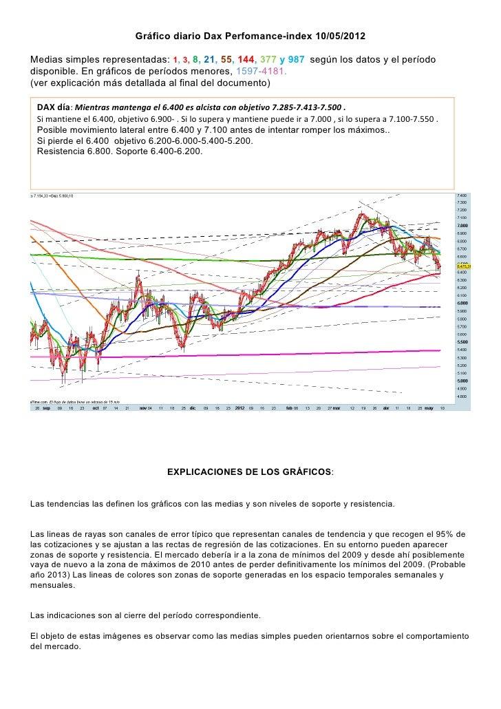 Gráfico diario Dax Perfomance-index 10/05/2012Medias simples representadas: 1, 3, 8, 21, 55, 144, 377 y 987 según los dato...