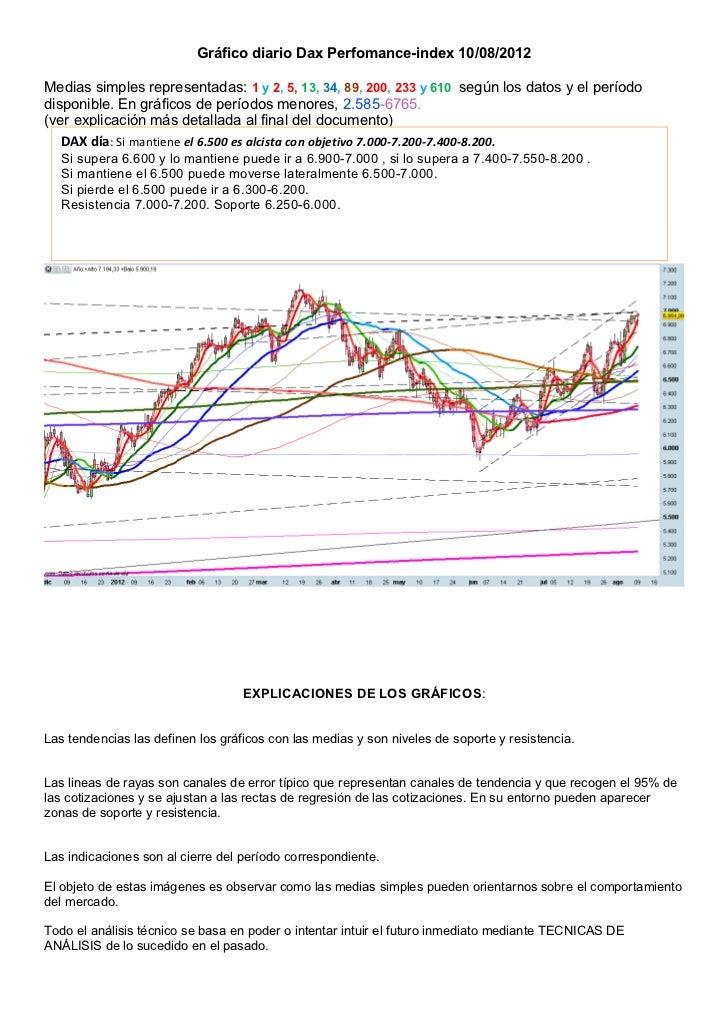 Gráfico diario Dax Perfomance-index 10/08/2012Medias simples representadas: 1 y 2, 5, 13, 34, 89, 200, 233 y 610 según los...