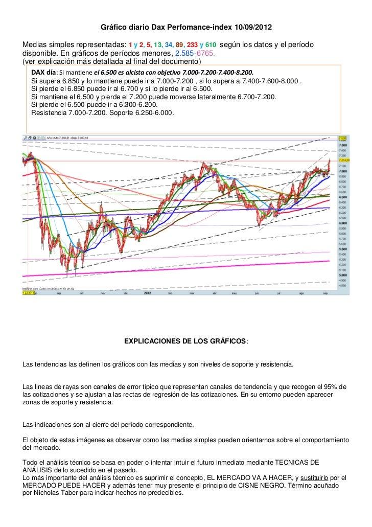 Gráfico diario Dax Perfomance-index 10/09/2012Medias simples representadas: 1 y 2, 5, 13, 34, 89, 233 y 610 según los dato...
