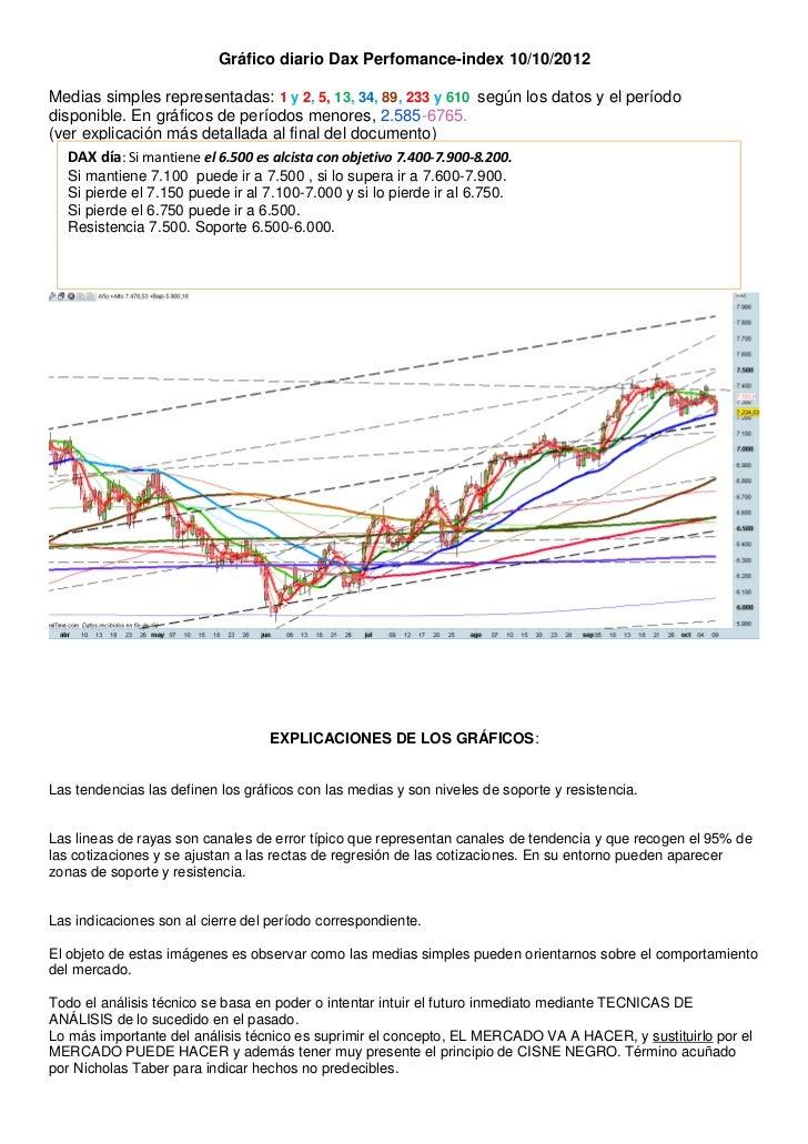 Gráfico diario Dax Perfomance-index 10/10/2012Medias simples representadas: 1 y 2, 5, 13, 34, 89, 233 y 610 según los dato...