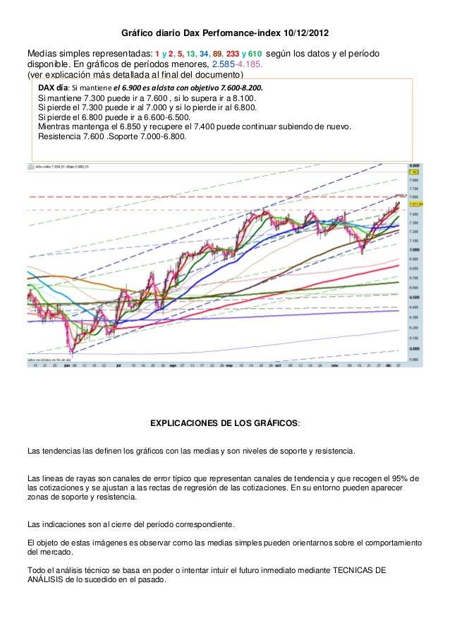 Gráfico diario Dax Perfomance-index 10/12/2012Medias simples representadas: 1 y 2, 5, 13, 34, 89, 233 y 610 según los dato...