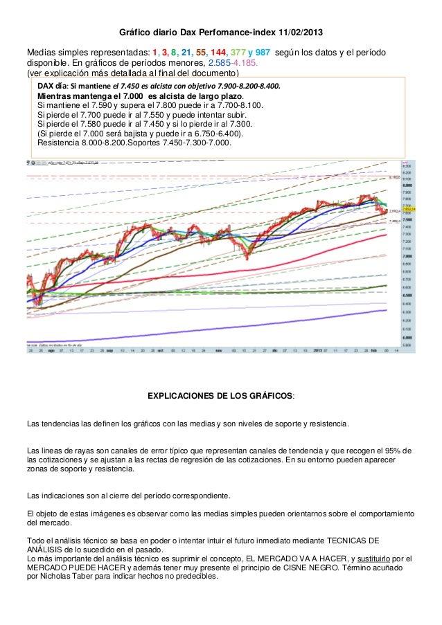 Gráfico diario Dax Perfomance-index 11/02/2013Medias simples representadas: 1, 3, 8, 21, 55, 144, 377 y 987 según los dato...