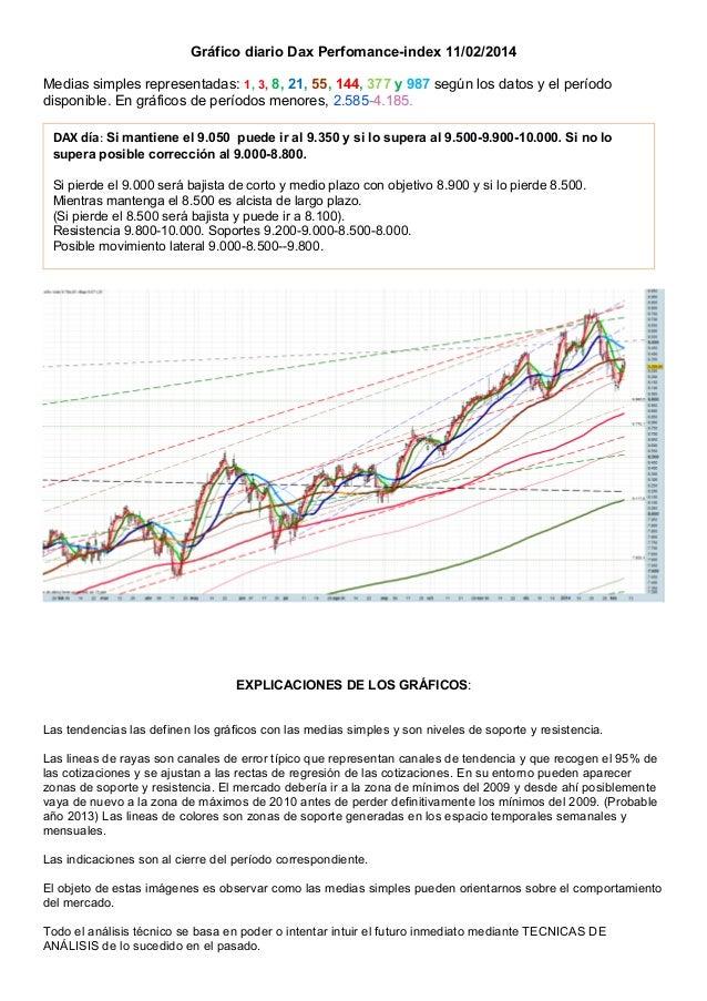 Gráfico diario Dax Perfomance-index 11/02/2014 Medias simples representadas: 1, 3, 8, 21, 55, 144, 377 y 987 según los dat...
