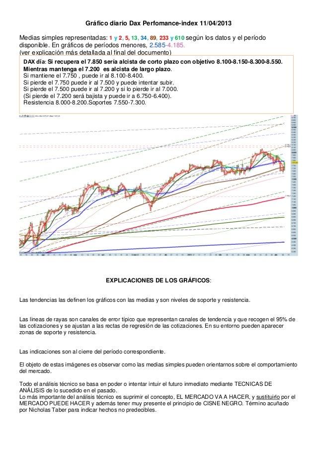 Gráfico diario Dax Perfomance-index 11/04/2013Medias simples representadas: 1 y 2, 5, 13, 34, 89, 233 y 610 según los dato...