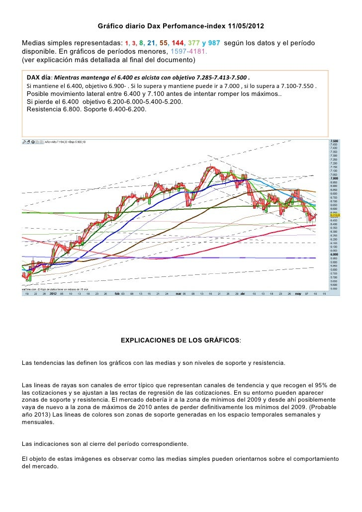Gráfico diario Dax Perfomance-index 11/05/2012Medias simples representadas: 1, 3, 8, 21, 55, 144, 377 y 987 según los dato...