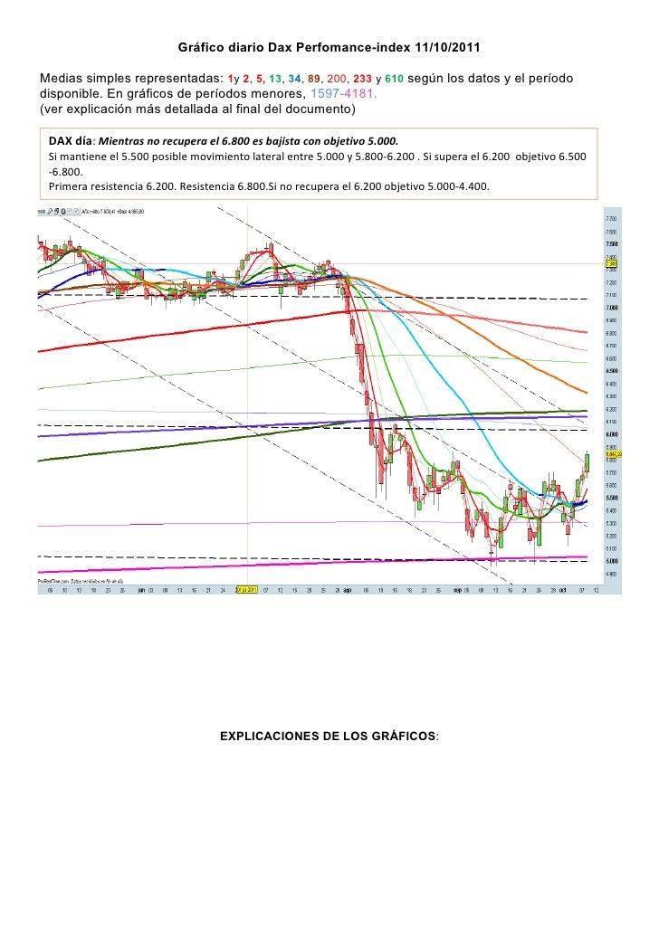 Gráfico diario Dax Perfomance-index 11/10/2011Medias simples representadas: 1y 2, 5, 13, 34, 89, 200, 233 y 610 según los ...