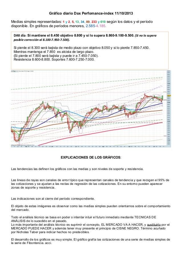 Gráfico diario Dax Perfomance-index 11/10/2013 Medias simples representadas: 1 y 2, 5, 13, 34, 89, 233 y 610 según los dat...