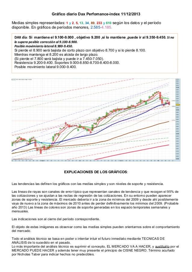Gráfico diario Dax Perfomance-index 11/12/2013 Medias simples representadas: 1 y 2, 5, 13, 34, 89, 233 y 610 según los dat...