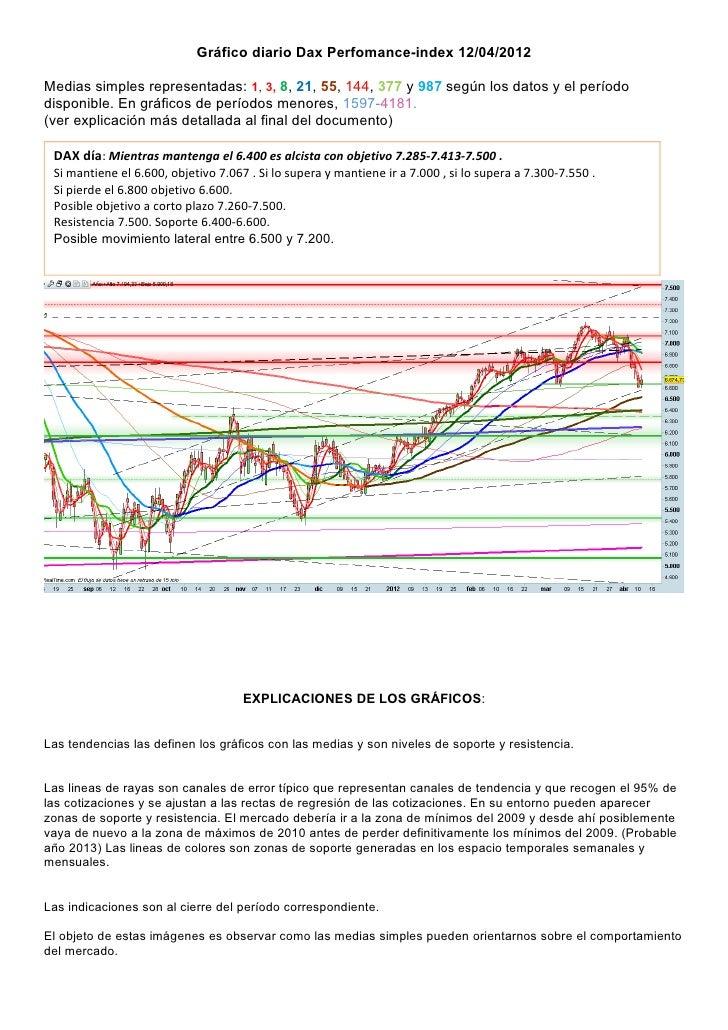 Gráfico diario Dax Perfomance-index 12/04/2012Medias simples representadas: 1, 3, 8, 21, 55, 144, 377 y 987 según los dato...