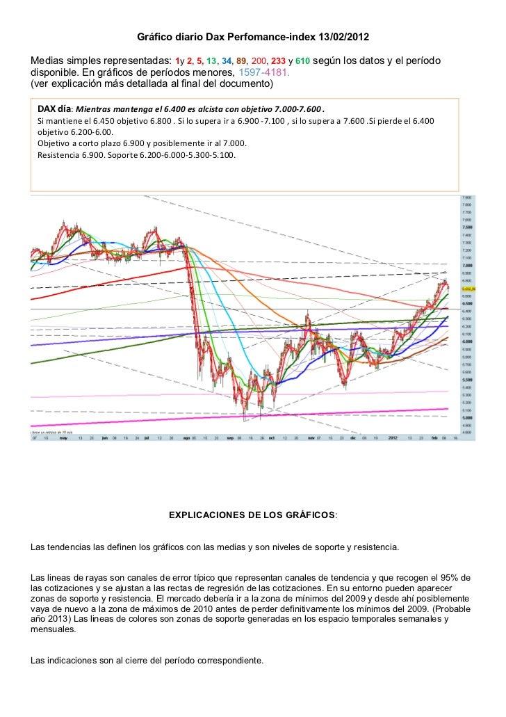 Gráfico diario Dax Perfomance-index 13/02/2012Medias simples representadas: 1y 2, 5, 13, 34, 89, 200, 233 y 610 según los ...