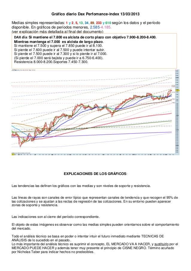 Gráfico diario Dax Perfomance-index 13/03/2013Medias simples representadas: 1 y 2, 5, 13, 34, 89, 233 y 610 según los dato...