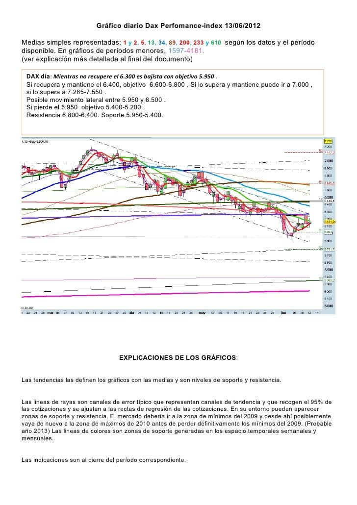Gráfico diario Dax Perfomance-index 13/06/2012Medias simples representadas: 1 y 2, 5, 13, 34, 89, 200, 233 y 610 según los...