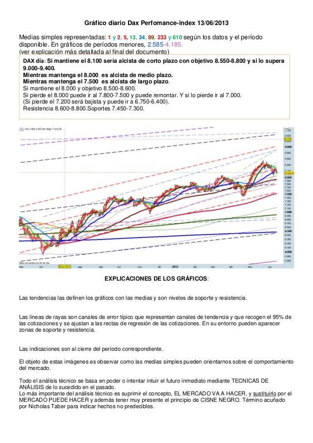Gráfico diario Dax Perfomance-index 13/06/2013Medias simples representadas: 1 y 2, 5, 13, 34, 89, 233 y 610 según los dato...