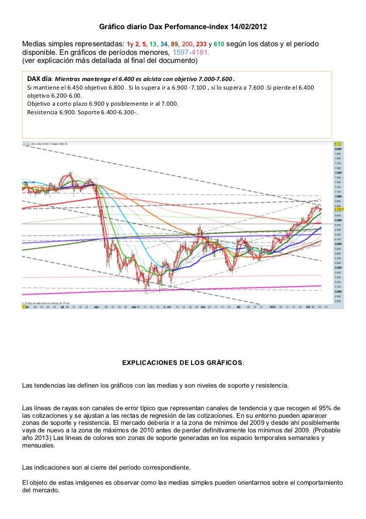 Gráfico diario Dax Perfomance-index 14/02/2012Medias simples representadas: 1y 2, 5, 13, 34, 89, 200, 233 y 610 según los ...